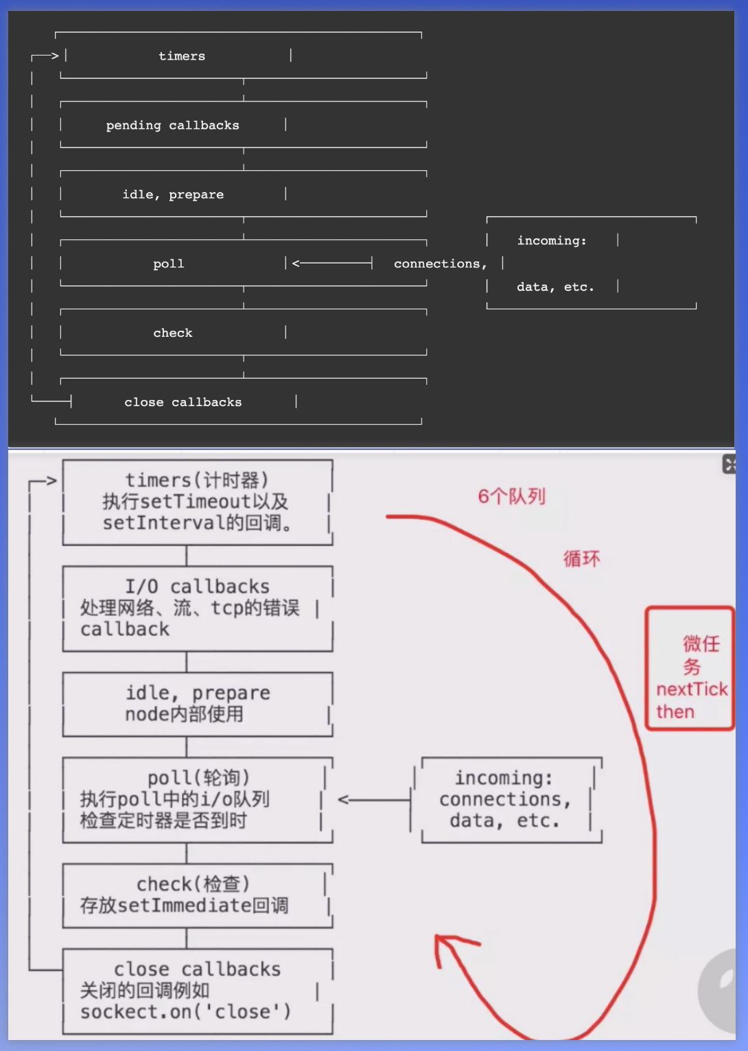 NodeJS中的EventLoop